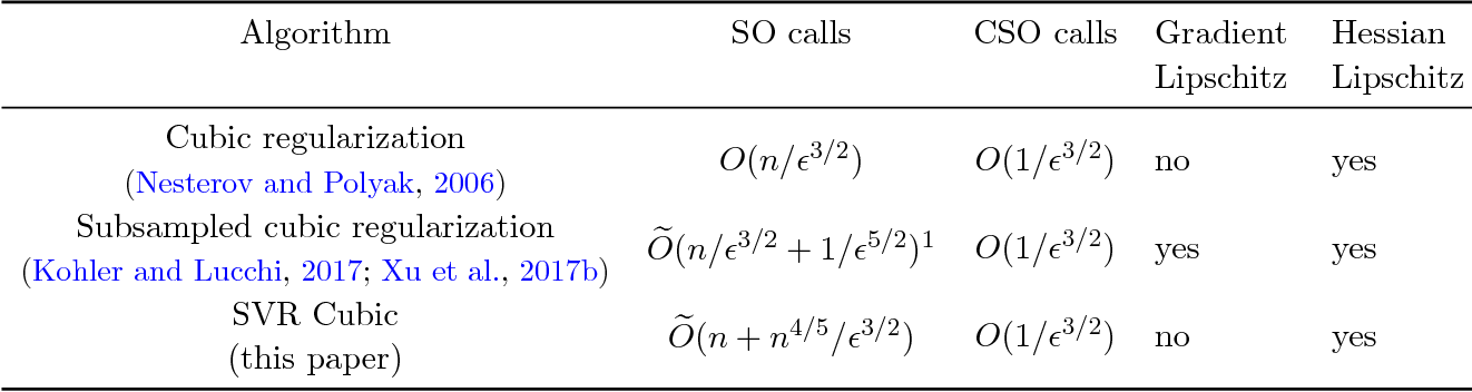 Figure 1 for Stochastic Variance-Reduced Cubic Regularized Newton Method