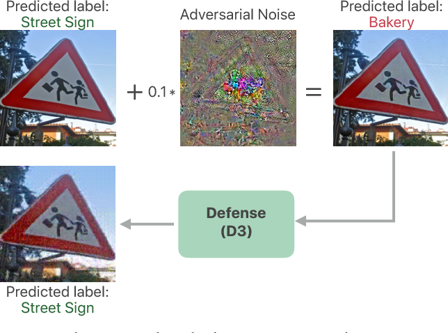 Figure 1 for Divide, Denoise, and Defend against Adversarial Attacks