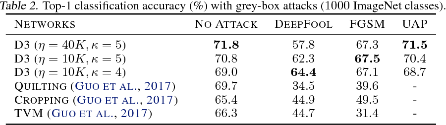 Figure 4 for Divide, Denoise, and Defend against Adversarial Attacks