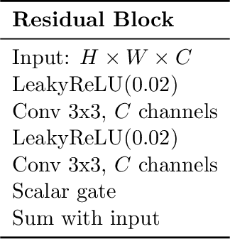 Figure 4 for On the Transfer of Disentangled Representations in Realistic Settings