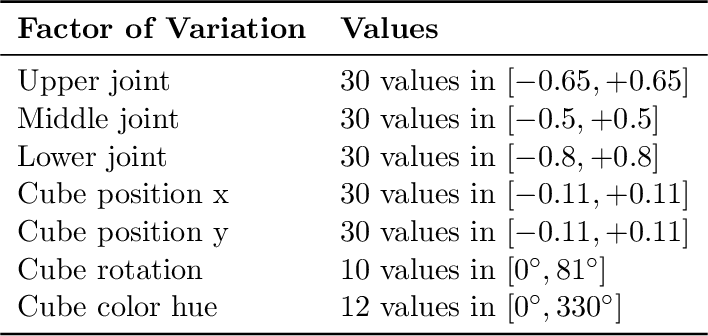 Figure 2 for On the Transfer of Disentangled Representations in Realistic Settings