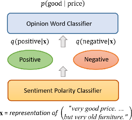 Figure 1 for A Variational Approach to Weakly Supervised Document-Level Multi-Aspect Sentiment Classification