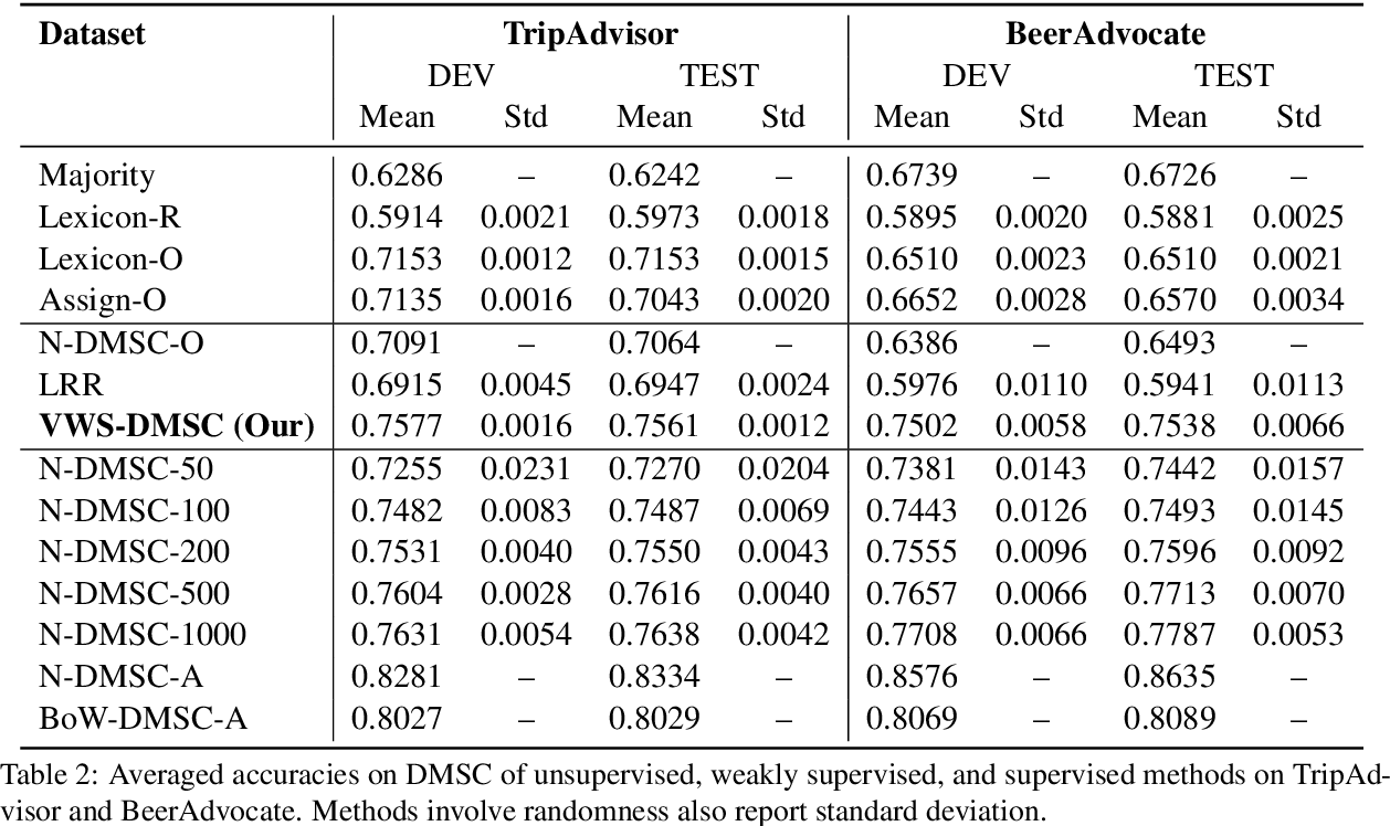 Figure 3 for A Variational Approach to Weakly Supervised Document-Level Multi-Aspect Sentiment Classification