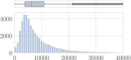 Figure 2 for Characterizing the Value of Information in Medical Notes