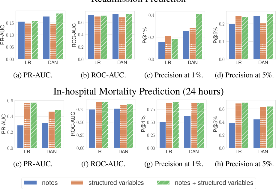 Figure 3 for Characterizing the Value of Information in Medical Notes