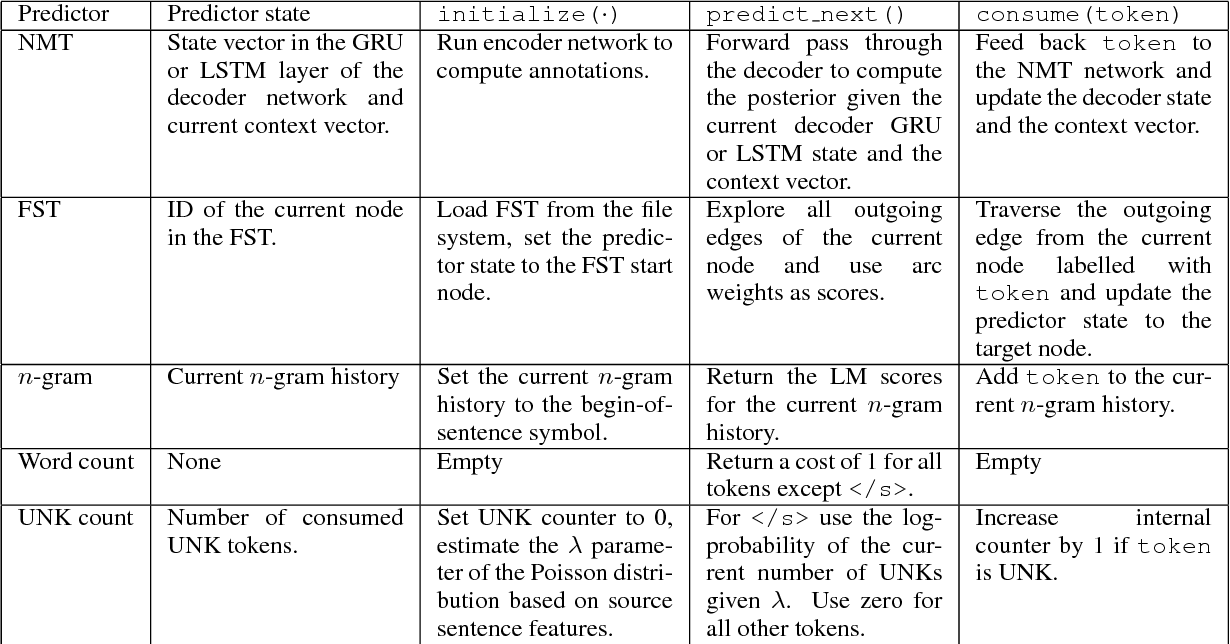 Figure 1 for SGNMT -- A Flexible NMT Decoding Platform for Quick Prototyping of New Models and Search Strategies