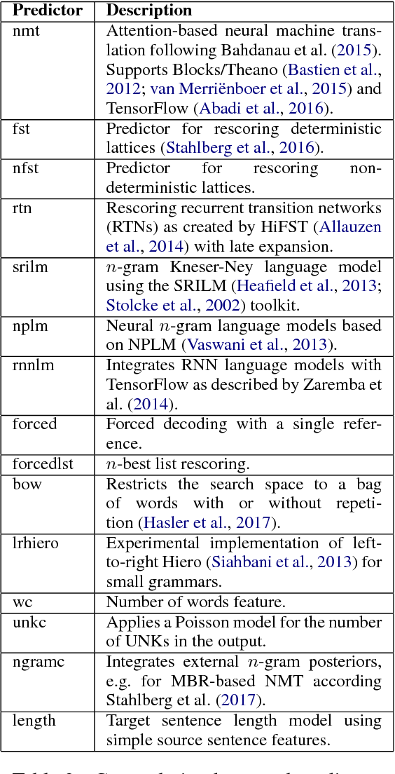 Figure 3 for SGNMT -- A Flexible NMT Decoding Platform for Quick Prototyping of New Models and Search Strategies