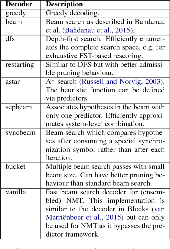Figure 4 for SGNMT -- A Flexible NMT Decoding Platform for Quick Prototyping of New Models and Search Strategies