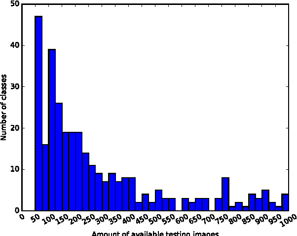 Figure 2 for The HASYv2 dataset