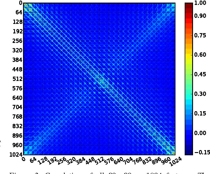 Figure 3 for The HASYv2 dataset