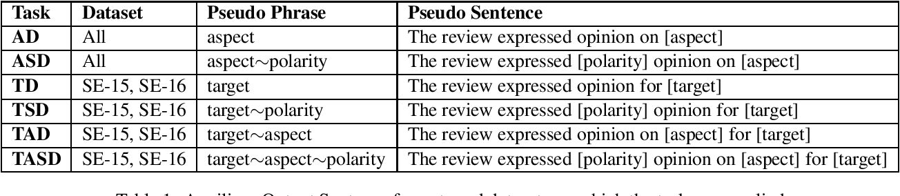 Figure 1 for Exploring Conditional Text Generation for Aspect-Based Sentiment Analysis
