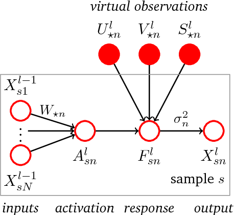 Figure 3 for Gaussian Process Neurons Learn Stochastic Activation Functions