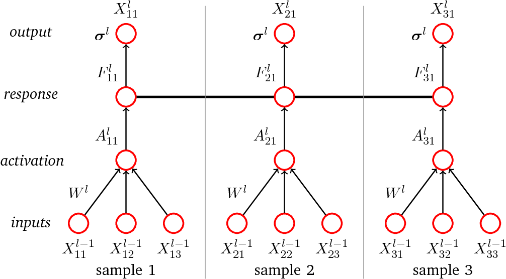 Figure 1 for Gaussian Process Neurons Learn Stochastic Activation Functions