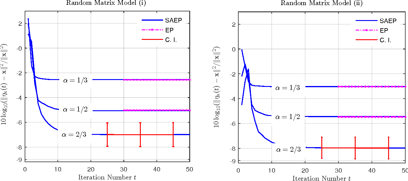 Figure 2 for Self-Averaging Expectation Propagation