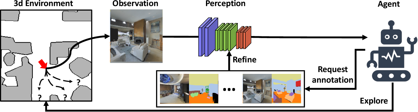 Figure 1 for Embodied Visual Active Learning for Semantic Segmentation