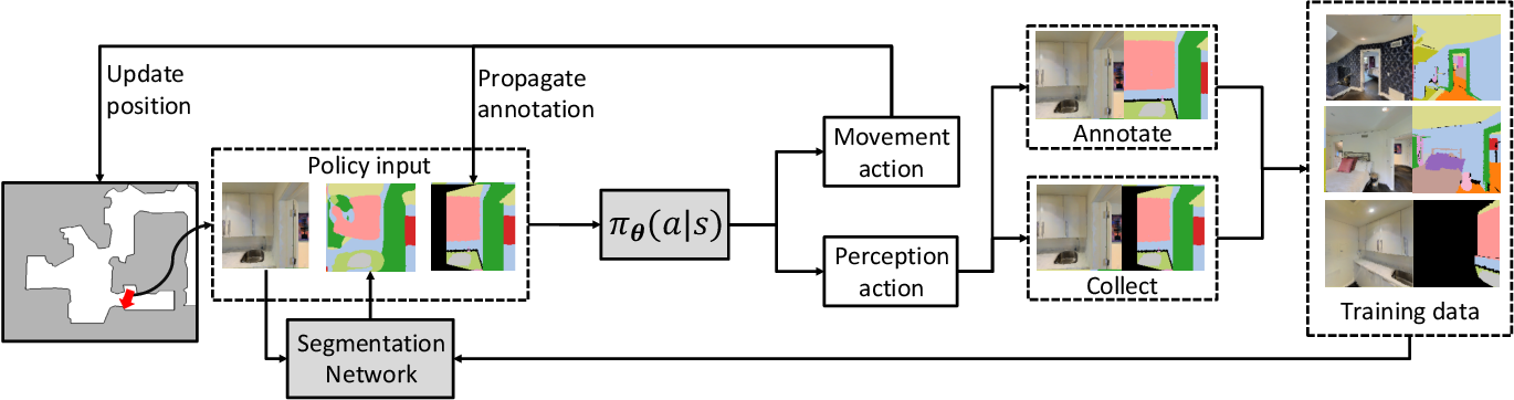 Figure 3 for Embodied Visual Active Learning for Semantic Segmentation