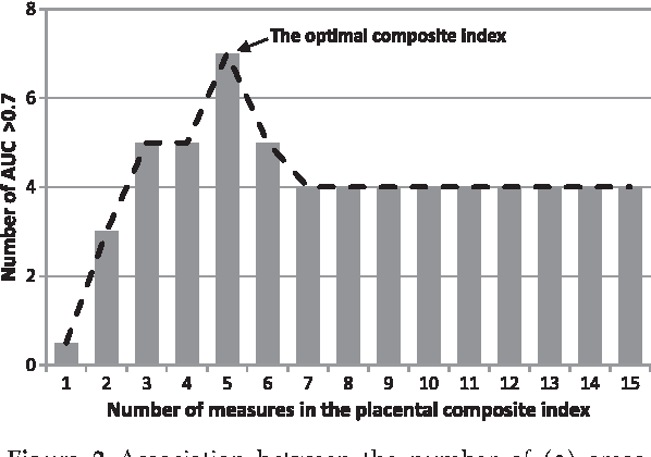 Figure 2 Association between the number of (•) areas under the curve (AUC) > 0.7 and the number of measures in placental index.