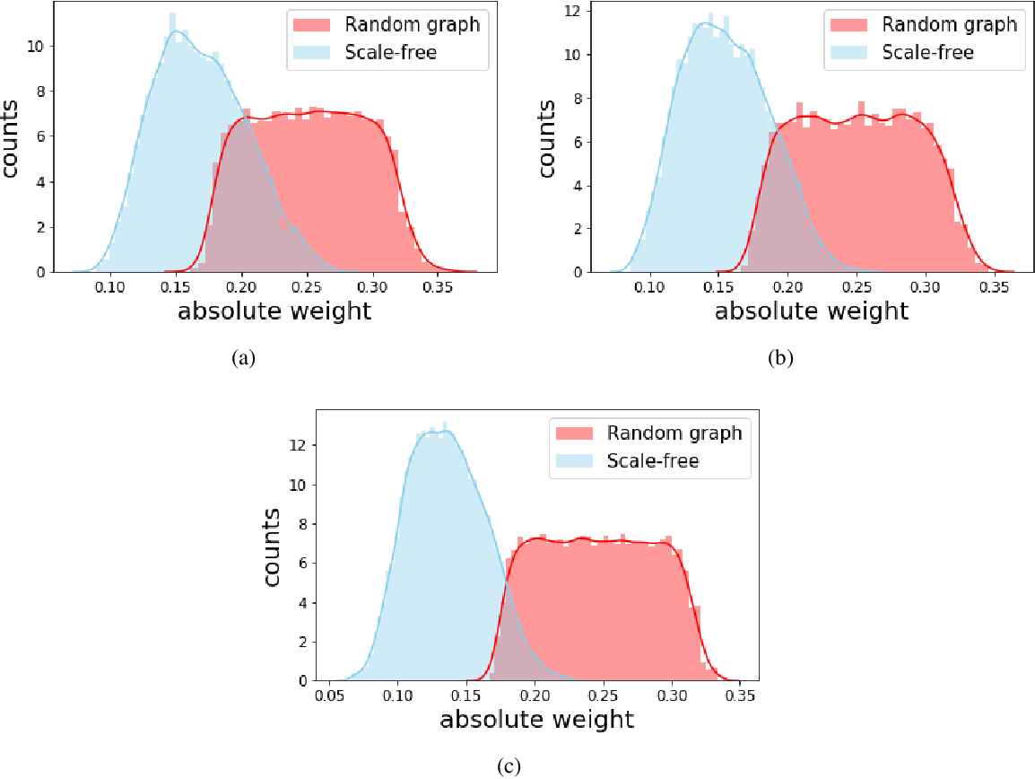 Figure 3 for Thresholded Adaptive Validation: Tuning the Graphical Lasso for Graph Recovery