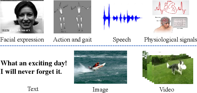 Figure 1 for Emotion Recognition from Multiple Modalities: Fundamentals and Methodologies