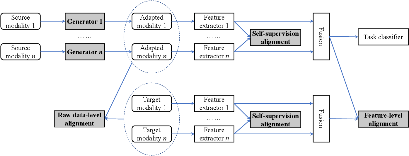 Figure 4 for Emotion Recognition from Multiple Modalities: Fundamentals and Methodologies