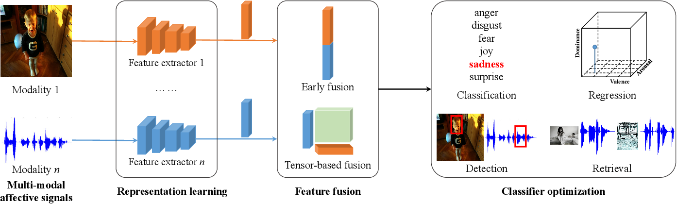 Figure 2 for Emotion Recognition from Multiple Modalities: Fundamentals and Methodologies