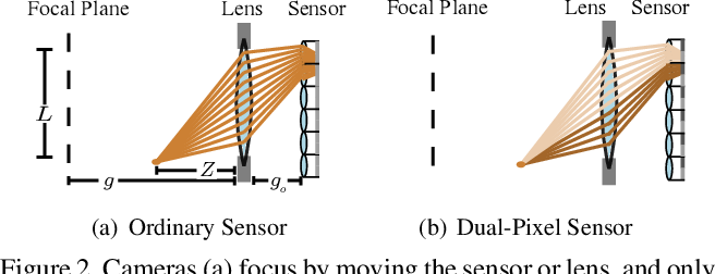 Figure 3 for Learning to Autofocus