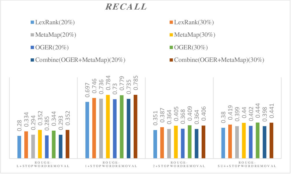 Figure 2 for MultiGBS: A multi-layer graph approach to biomedical summarization