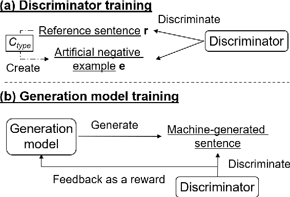 Figure 1 for Neural Text Generation with Artificial Negative Examples
