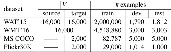 Figure 3 for Neural Text Generation with Artificial Negative Examples