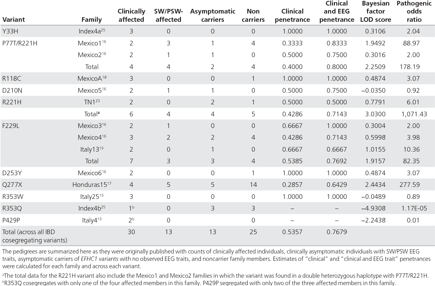 Table 1 from EFHC1 variants in juvenile myoclonic epilepsy