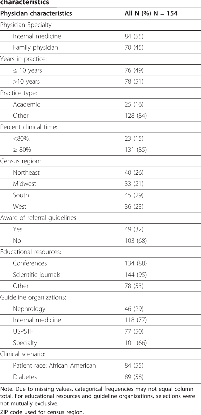 Figure 3 from Effect of primary care physicians' use of
