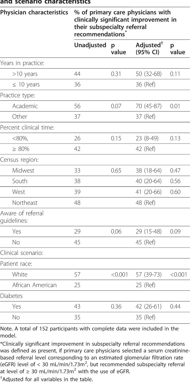table 3 from effect of primary care physicians' use of estimated