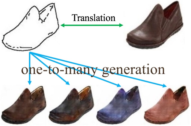 Figure 1 for XOGAN: One-to-Many Unsupervised Image-to-Image Translation
