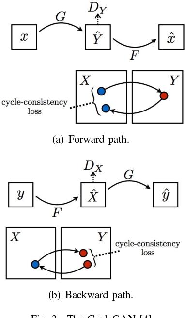 Figure 2 for XOGAN: One-to-Many Unsupervised Image-to-Image Translation