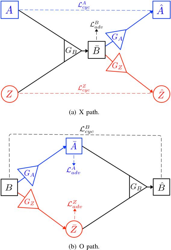 Figure 3 for XOGAN: One-to-Many Unsupervised Image-to-Image Translation