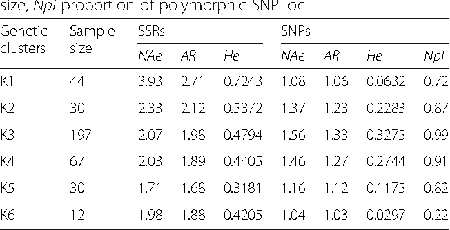 Table 2 Diversity parameters among the six inferred genetic clusters in Milicia populations. NAe effective number of alleles, AR allelic richness, and He gene diversity corrected for sample size, Npl proportion of polymorphic SNP loci