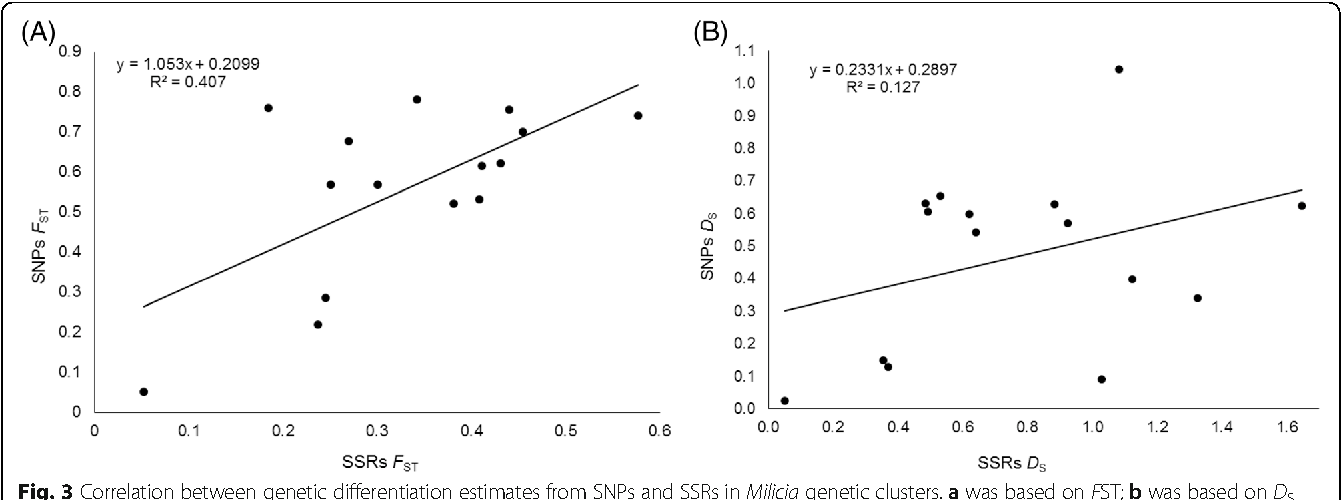 Fig. 3 Correlation between genetic differentiation estimates from SNPs and SSRs in Milicia genetic clusters. a was based on FST; b was based on DS