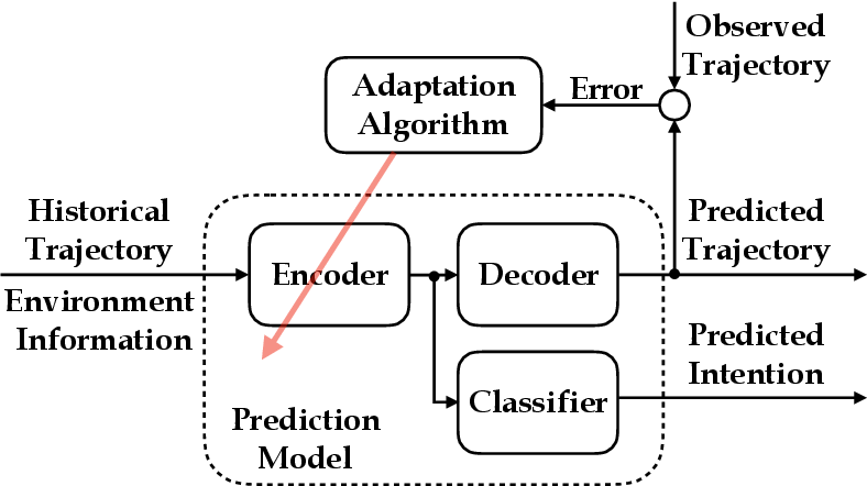 Figure 2 for Robust Online Model Adaptation by Extended Kalman Filter with Exponential Moving Average and Dynamic Multi-Epoch Strategy