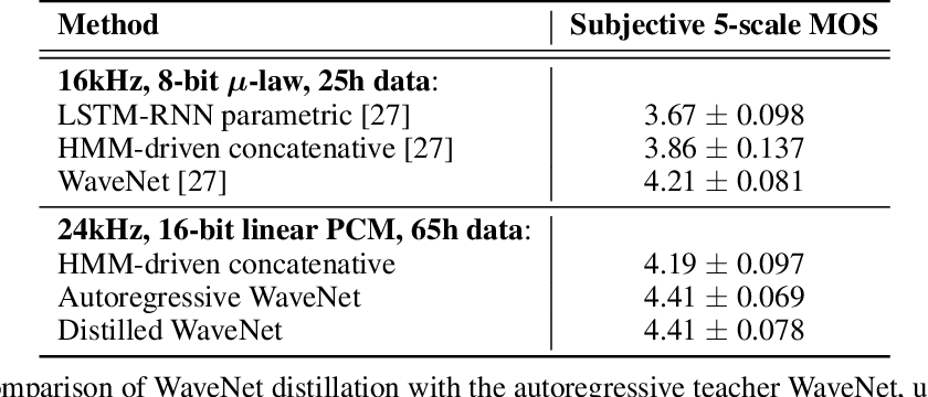 Figure 2 for Parallel WaveNet: Fast High-Fidelity Speech Synthesis