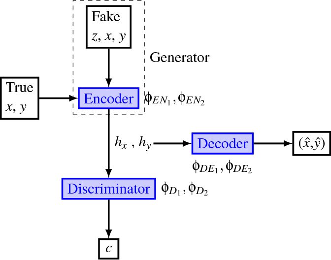 Figure 1 for Autoencoders and Generative Adversarial Networks for Anomaly Detection for Sequences