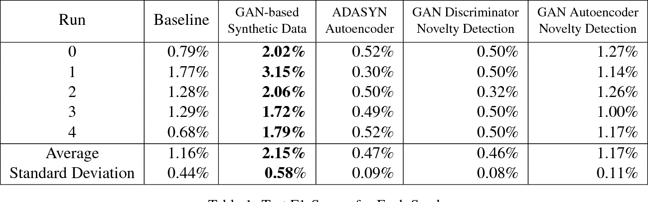 Figure 2 for Autoencoders and Generative Adversarial Networks for Anomaly Detection for Sequences