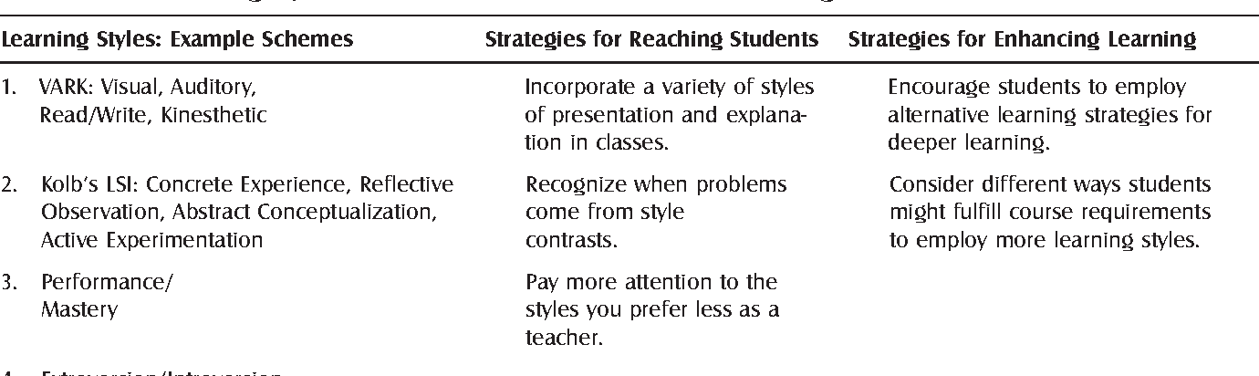 Table 3 From Teaching Insights From Adult Learning Theory