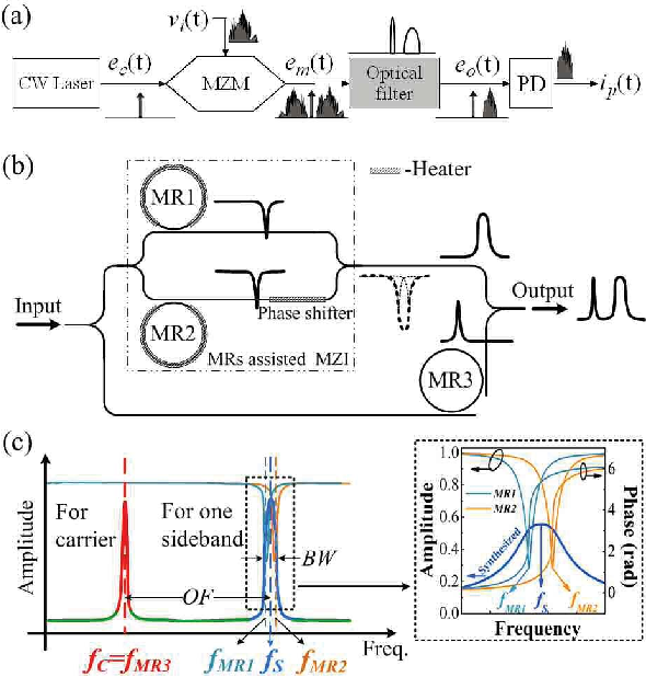Tunable and Reconfigurable Bandp Microwave Photonic Filters ... on