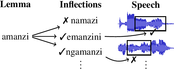 Figure 1 for Induced Inflection-Set Keyword Search in Speech