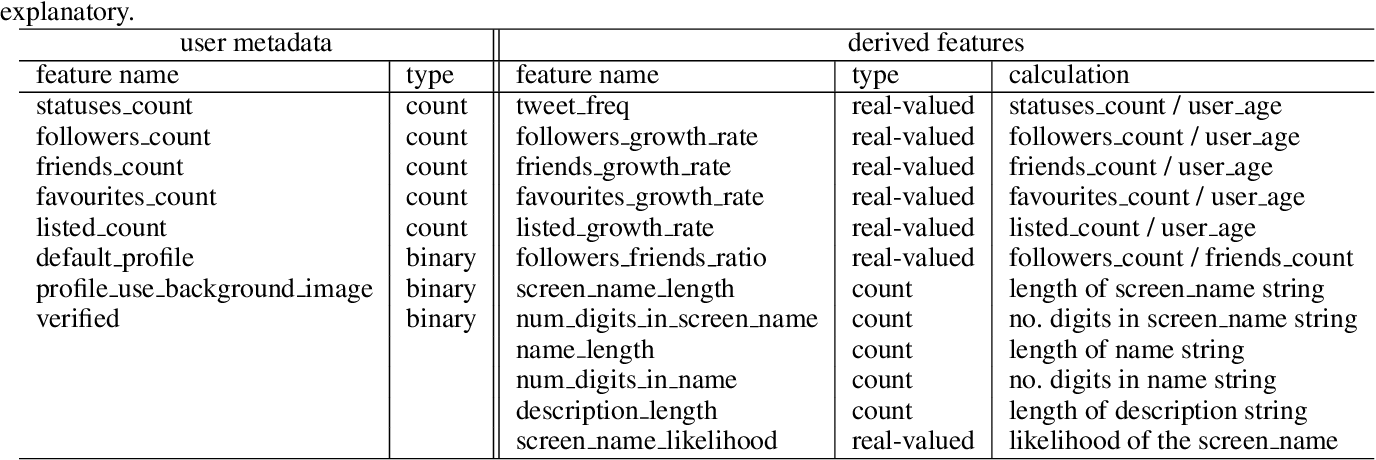 Figure 1 for Scalable and Generalizable Social Bot Detection through Data Selection