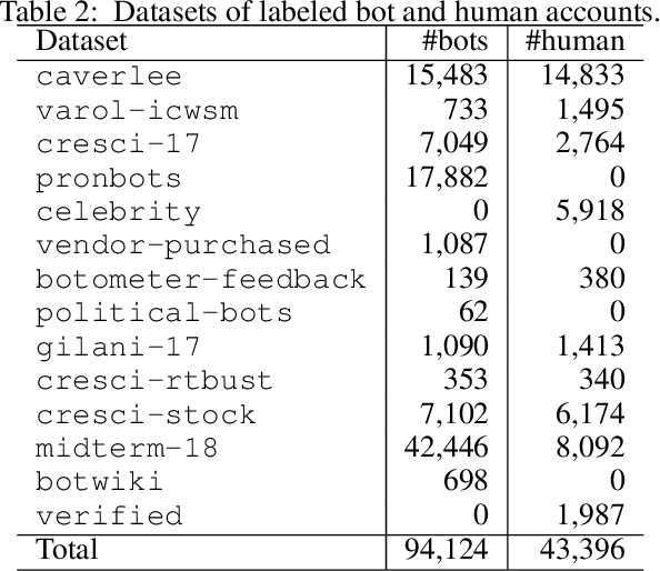 Figure 3 for Scalable and Generalizable Social Bot Detection through Data Selection