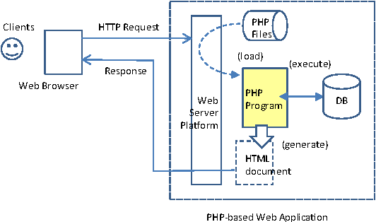 An architecture of dynamically adaptive php based web applications figure 1 ccuart Images
