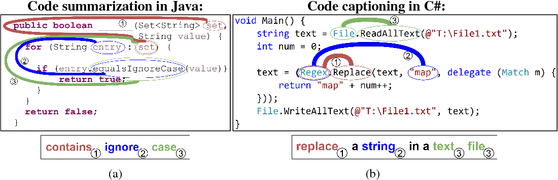 Figure 1 for code2seq: Generating Sequences from Structured Representations of Code