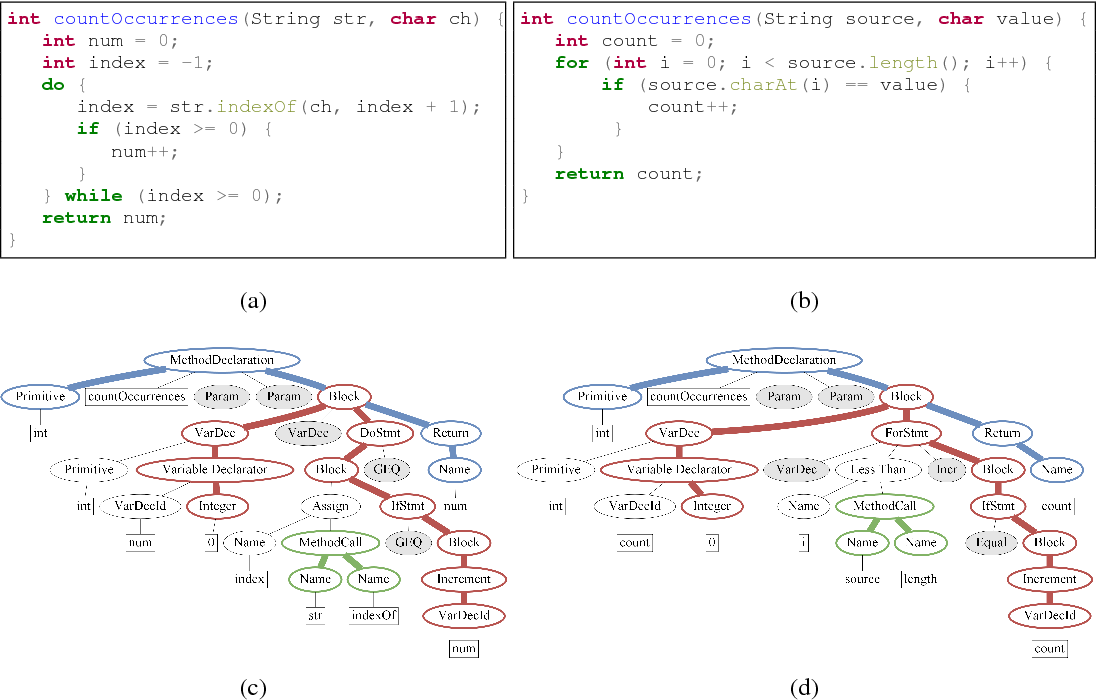Figure 3 for code2seq: Generating Sequences from Structured Representations of Code