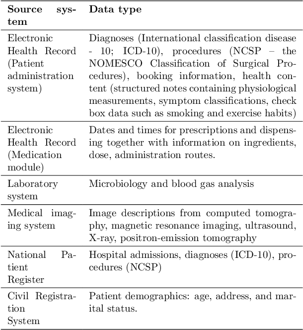 Figure 1 for Early detection of sepsis utilizing deep learning on electronic health record event sequences